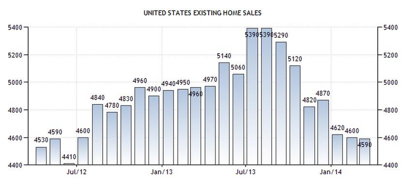 US Home Sales