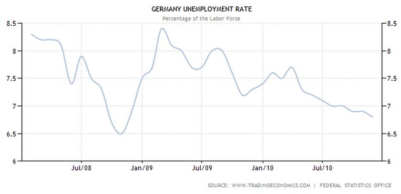 Arbeitslosenquote 2008 bis 2010