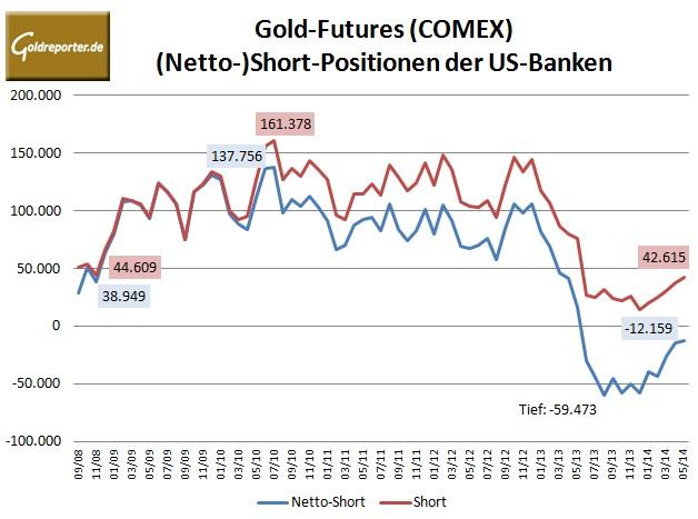 CFTC Banken Gold Futures Mai 2014