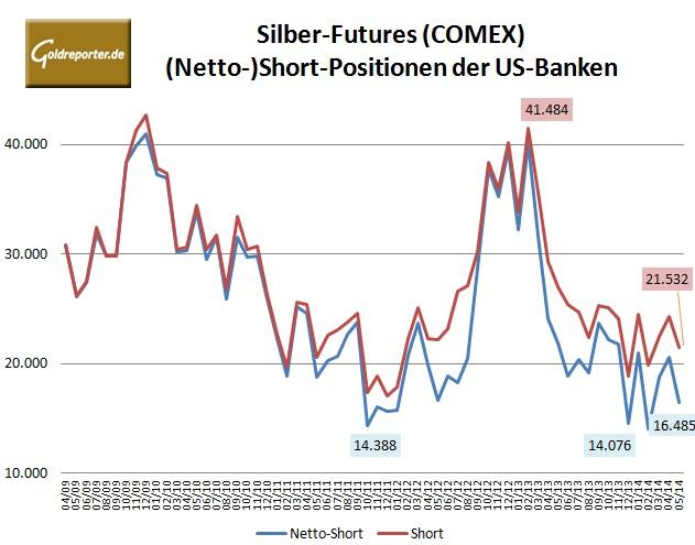 CFTC Banken Silber Futures Mai 2014