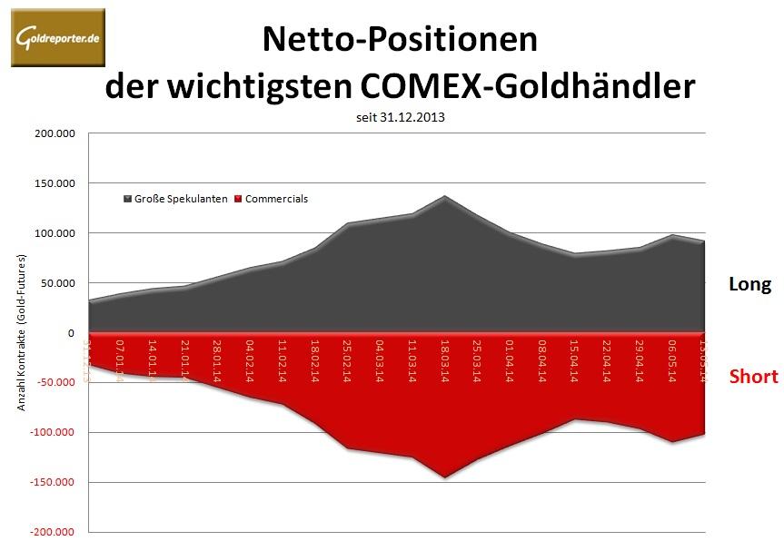 CoT Grafik 13.05.14