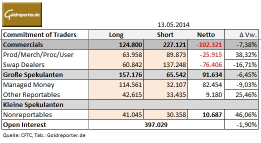 CoT Tabelle 13.05.14