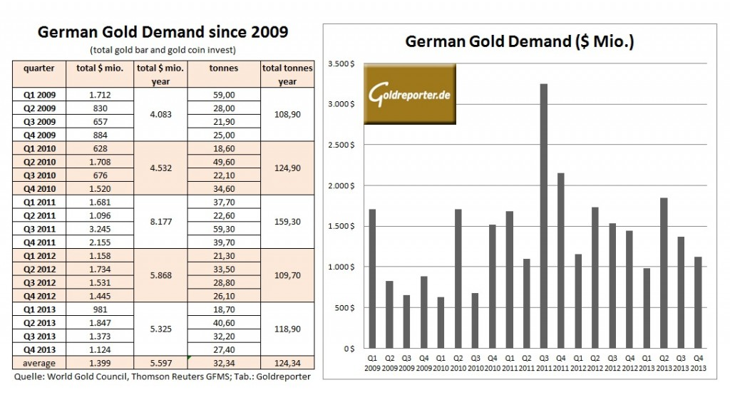 German gold demand goldreporter