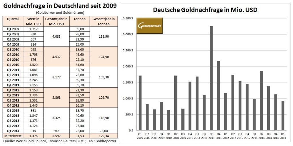 Goldnachfrage Deutschland Q1 2014