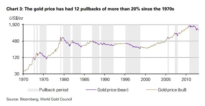 Goldpreis-Korrekturen Chart