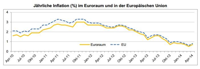Inflation Euroraum (Grafik: Eurostat)