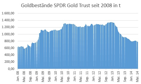 SPDR Bestände seit 2008
