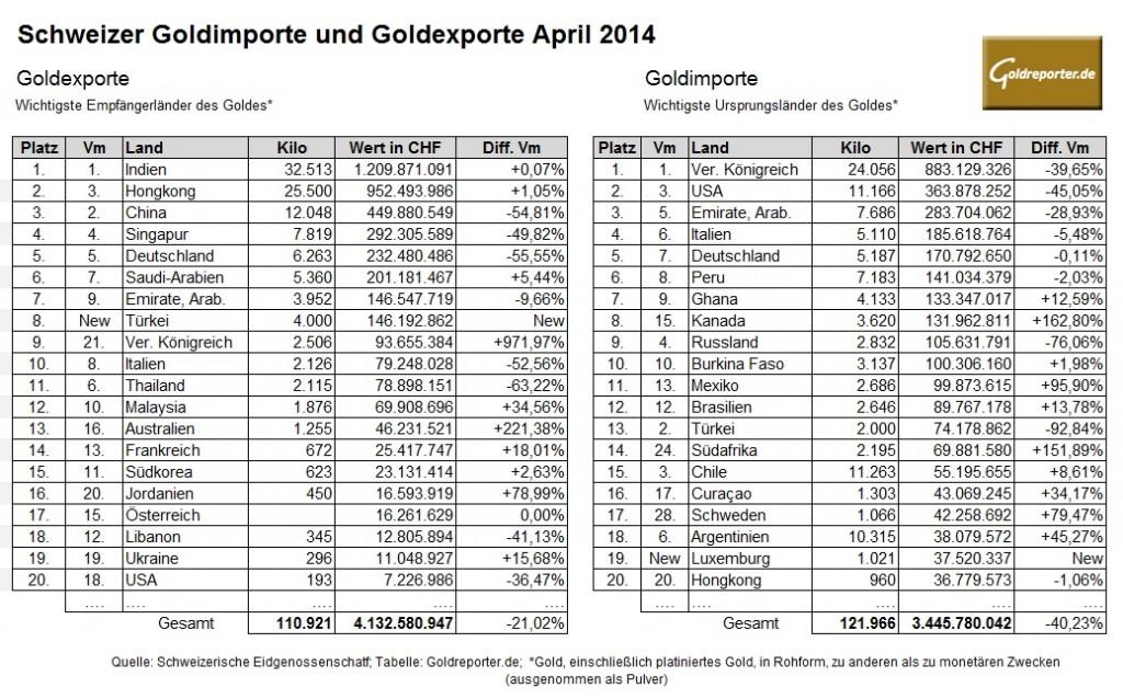 Schweiz Goldimporte Goldexporte 04-2014
