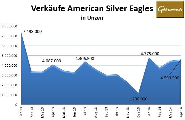 Silver Eagles 04-2014