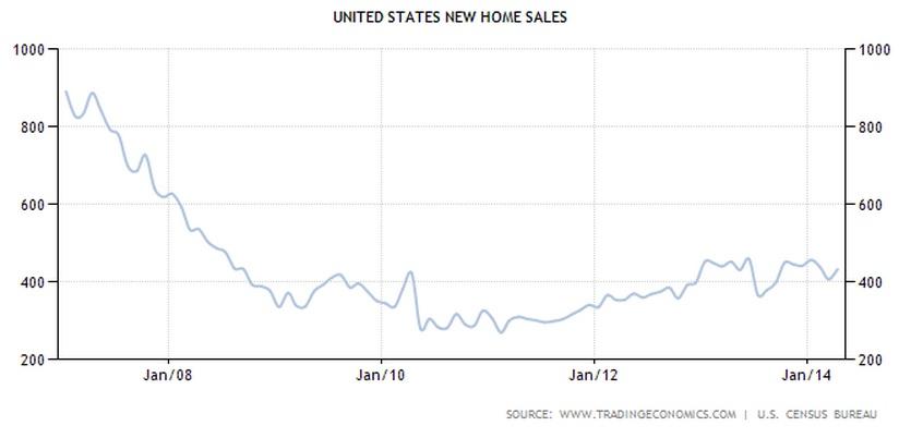 USA Verkäufe neuer Häuser