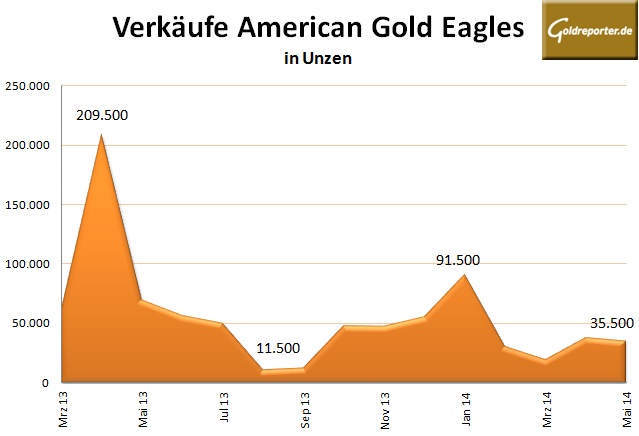 American Eagle Gold 05-2014