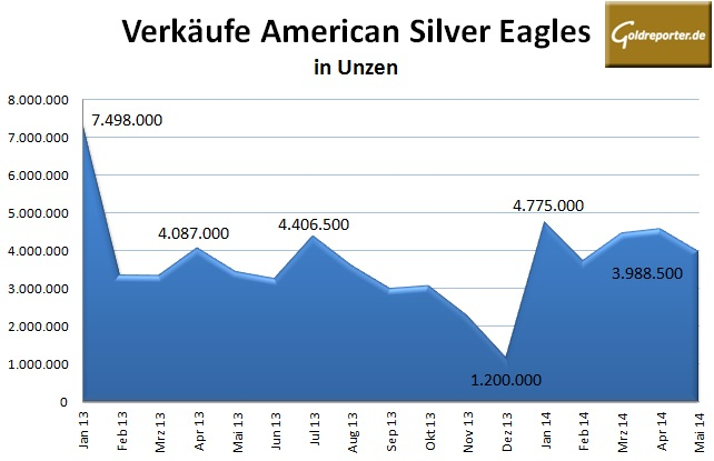 American Eagle Silber 05-2014