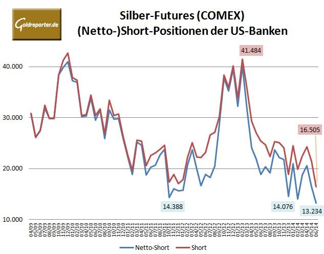 CFTC Banken Silber 06-2014