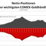 COT-Bericht Grafik 10.06.14