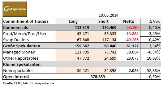 COT-Bericht Tabelle 10.06.14