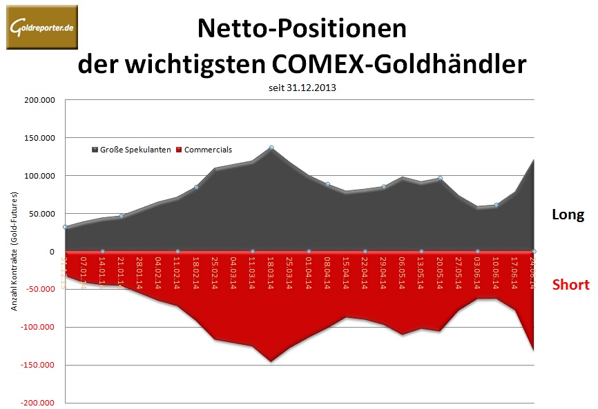 CoT-30.06.14 Grafik