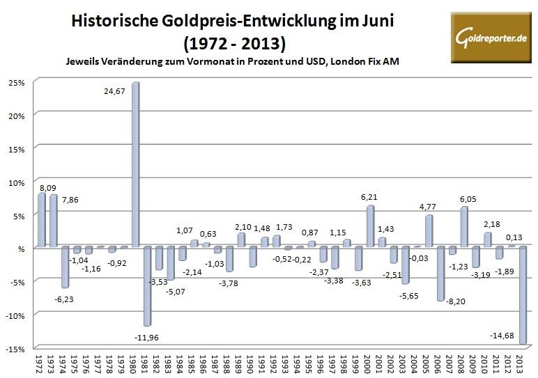 Goldpreis im Juni 2014