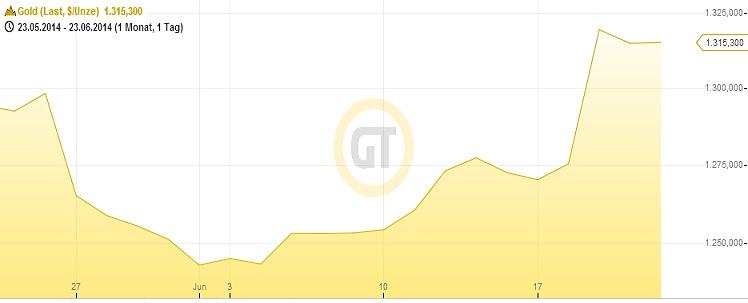 Goldpreis seit Ende Mai