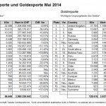 Schweiz Gold Außenhandel 05-2014