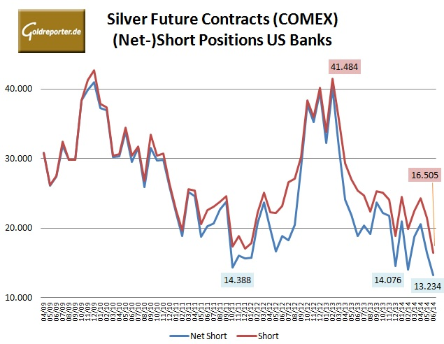 Silver Comex Futures Banks 06-2014