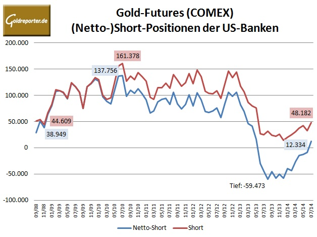CFTC Gold Bank 07-2014