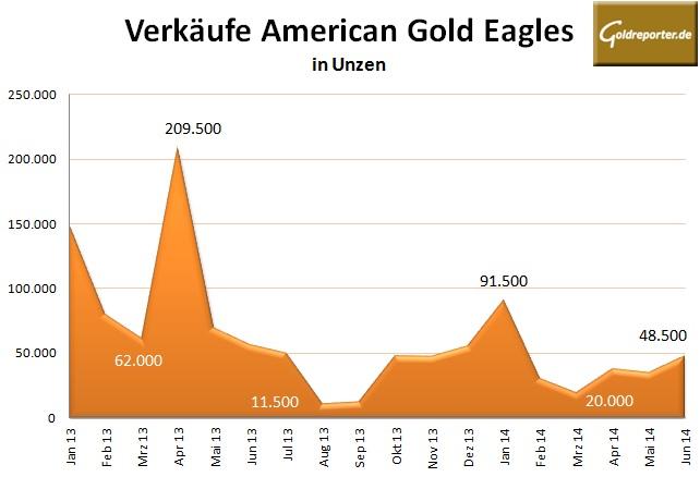 Gold Eagles 06-14