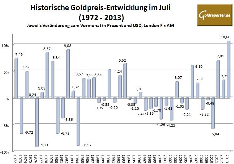Goldpreis im Juli 2014