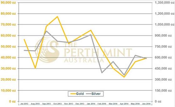 Perth Mint 06-14