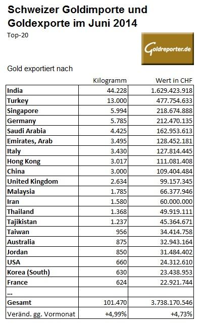 Schweiz Goldexporte 06-2014