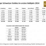 Schweizer Gold Länder