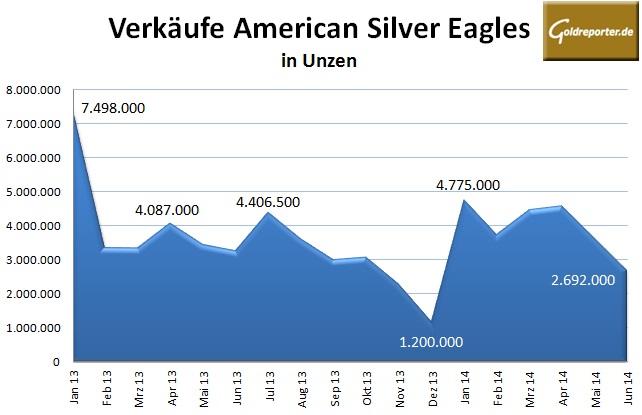 Silver Eagles 06-14