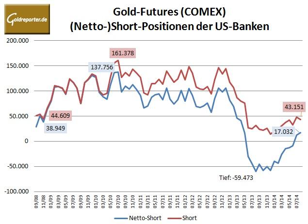 CFTC Banken 09-2014