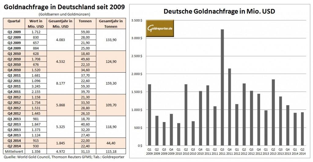 Deutsche Goldnachfrage Q2 2014