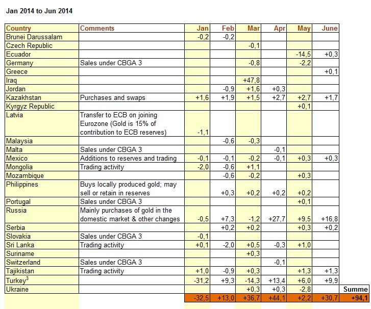 Goldnachfrage Zentralbanken 1HJ 2014 WGC