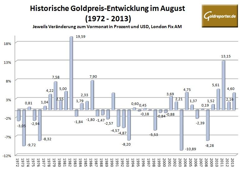 Goldpreis im August 2014