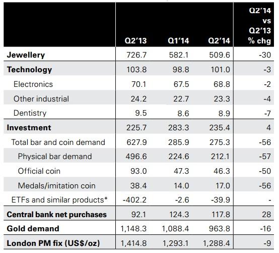 Weltweite Goldnachfrage Q2 2014