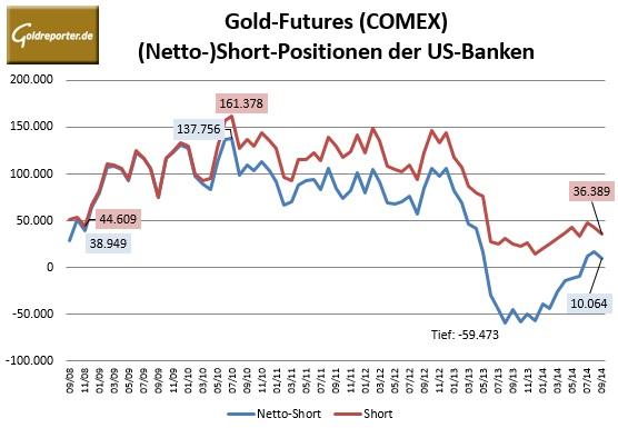 CFTC Banken Gold 09-2014