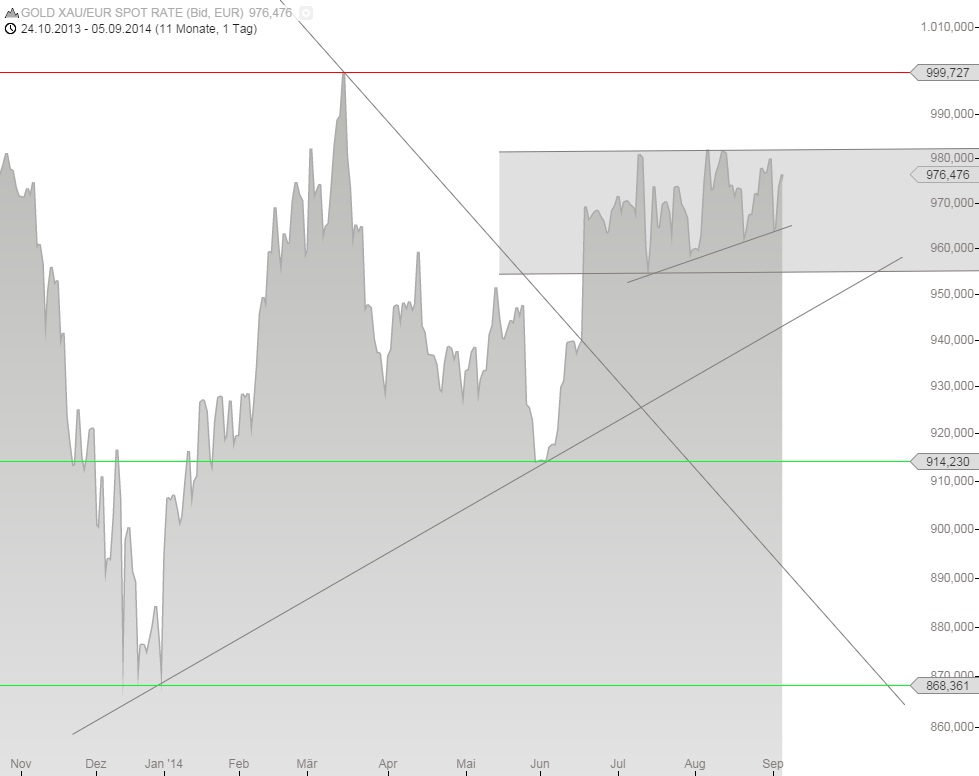 Euro-Goldkurs 05.09.14