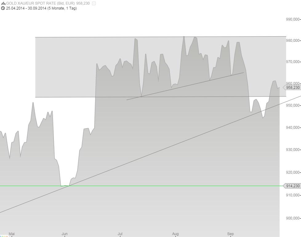 Goldpreis in Euro Q3