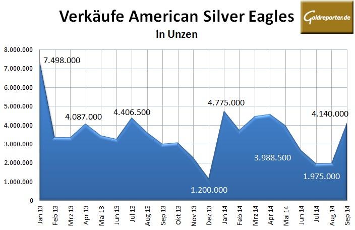 American Silver Eagles Sept 2014