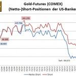 CFTC Banken Gold 10-2014