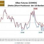 CFTC Banken Silber 07.10.14