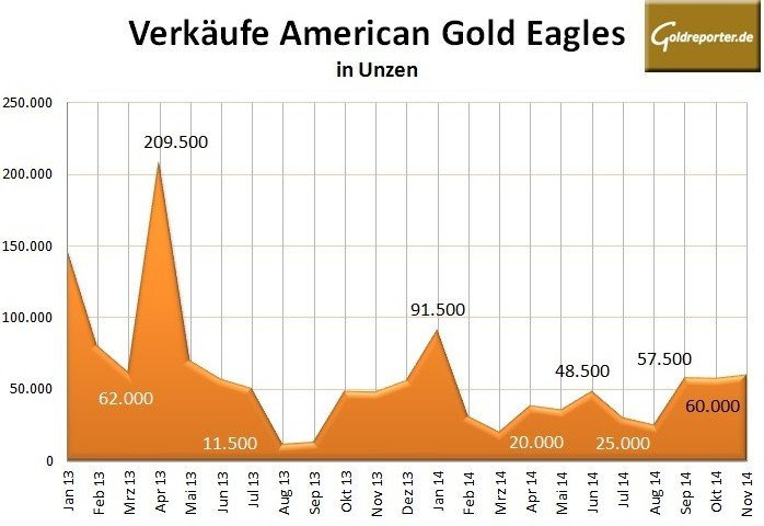 American Gold Eagles 11-2014
