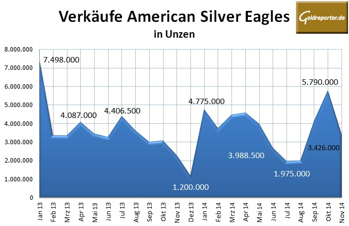 American Silver Eagles 11-2014