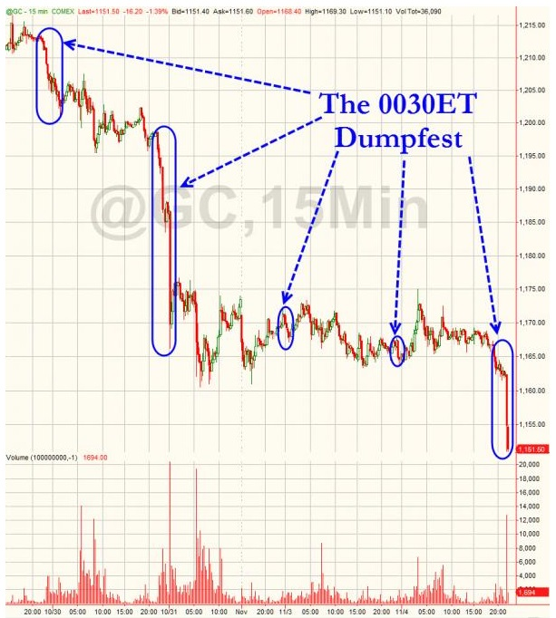 Gold Dump Japan Time