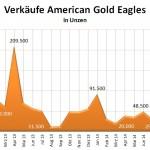 Gold Eagles 12-2014