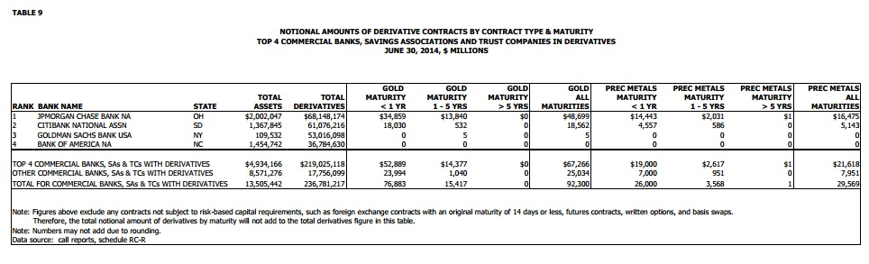 Goldman Sachs OCC Gold