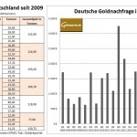 Goldnachfrage Deutschland Q3 2014
