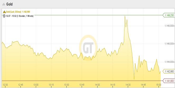 Goldpreis 06.11.14