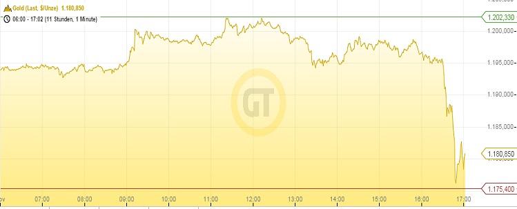 Goldpreis 19.11.14